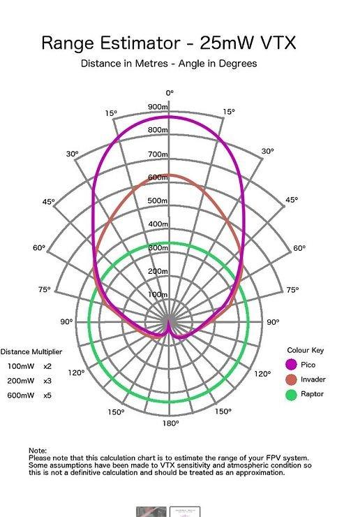 Menace PicoPatch FPV Antenne RHCP Polarisiert 5.8 Ghz SMA - Pic 2